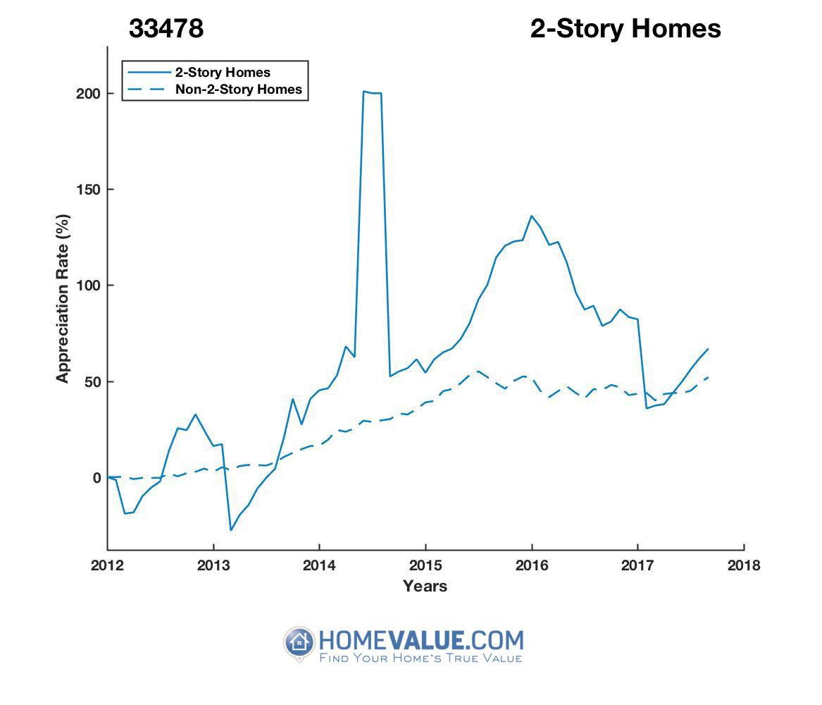 2 Stories Homes have appreciated 73% faster since 03/15/2013.
