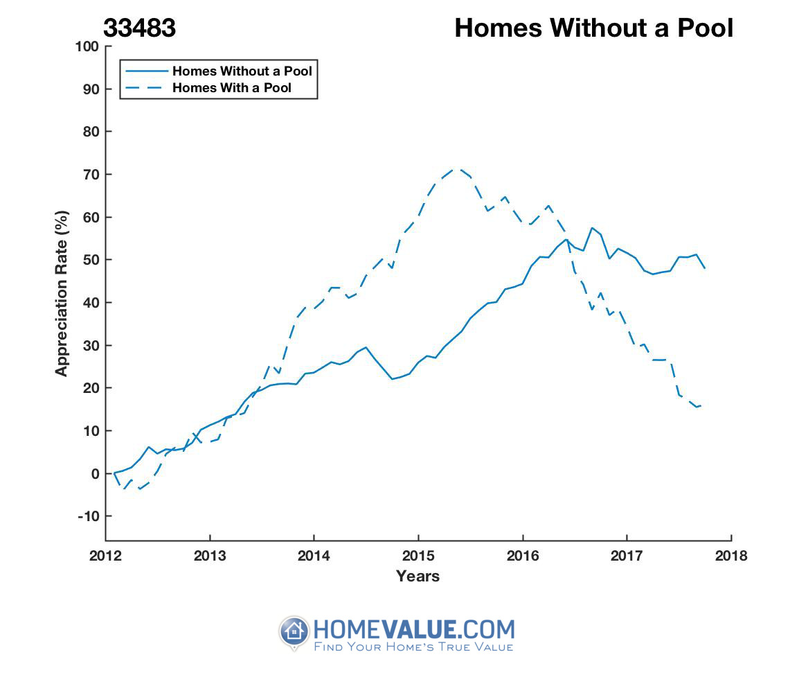 Homes Without A Pool Homes have appreciated 46% faster since 03/15/2015.
