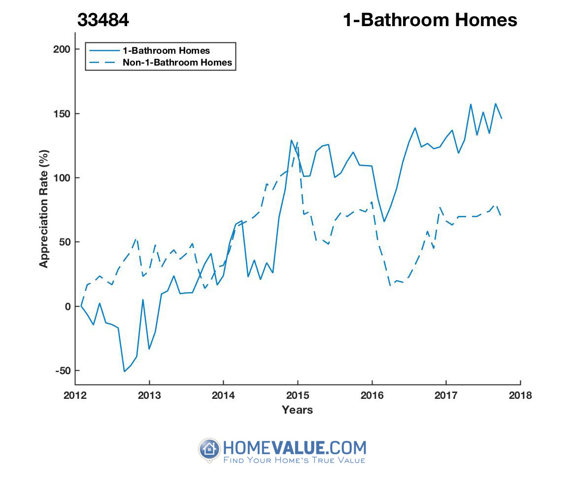 1 Bathroom Homes have appreciated 4.3x faster since 09/15/2012.