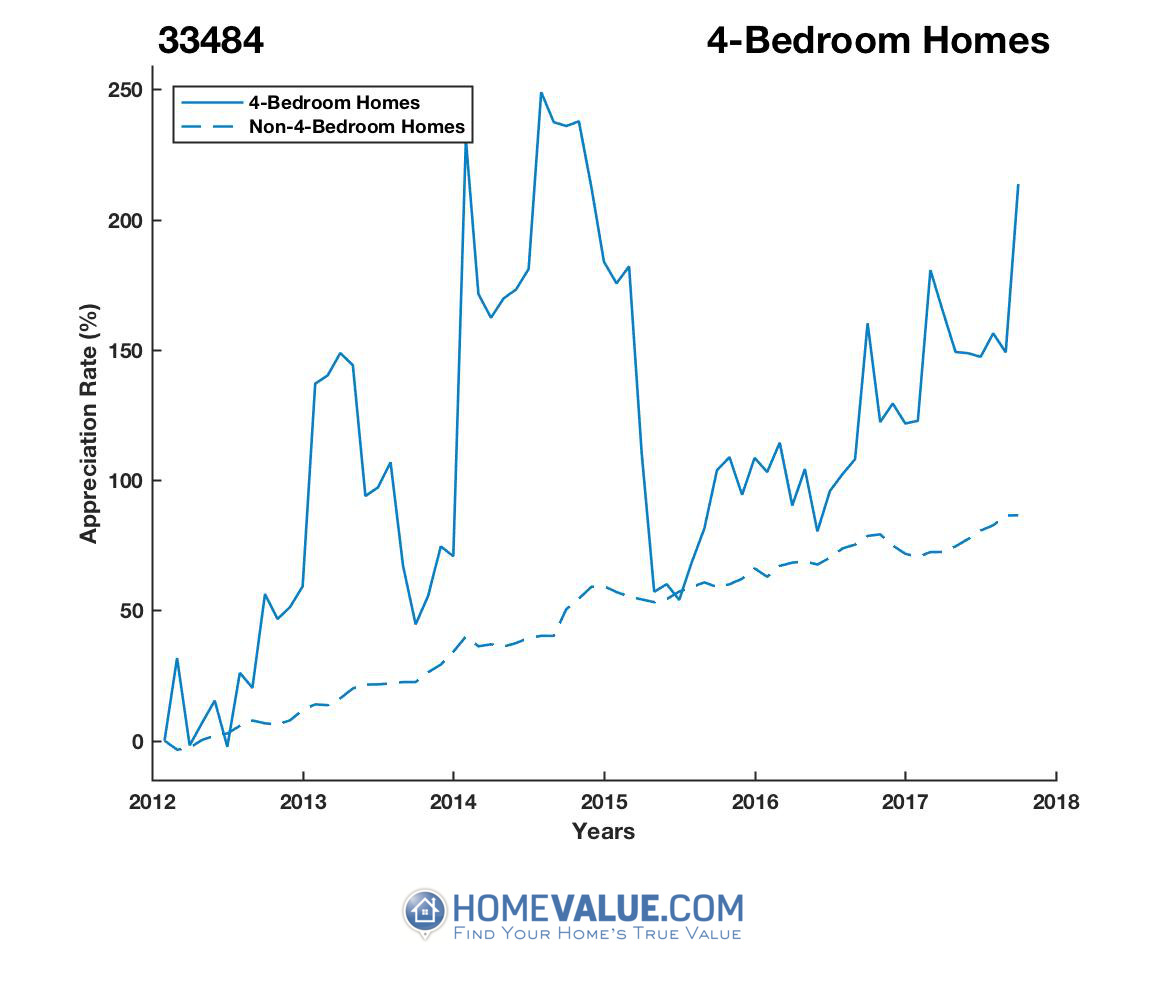 4 Bedrooms Homes have appreciated 2.3x faster since 03/15/2012.