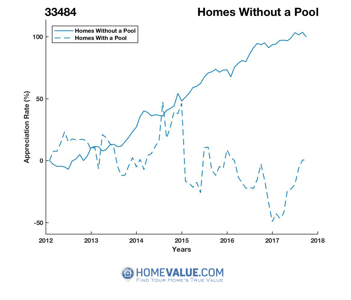 Homes Without A Pool Homes have appreciated 2.2x faster since 03/15/2012.