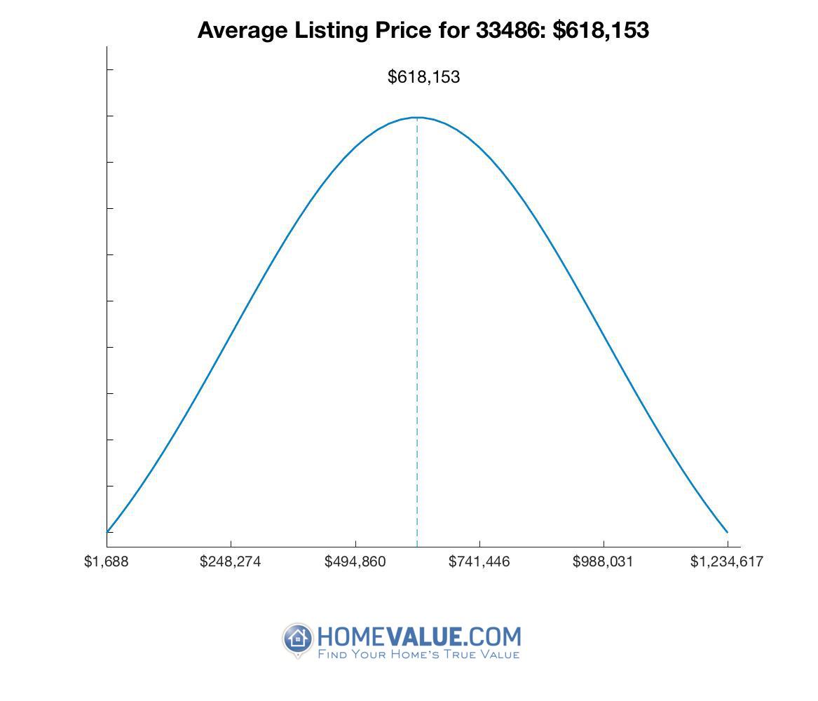 Average List Price 33486
