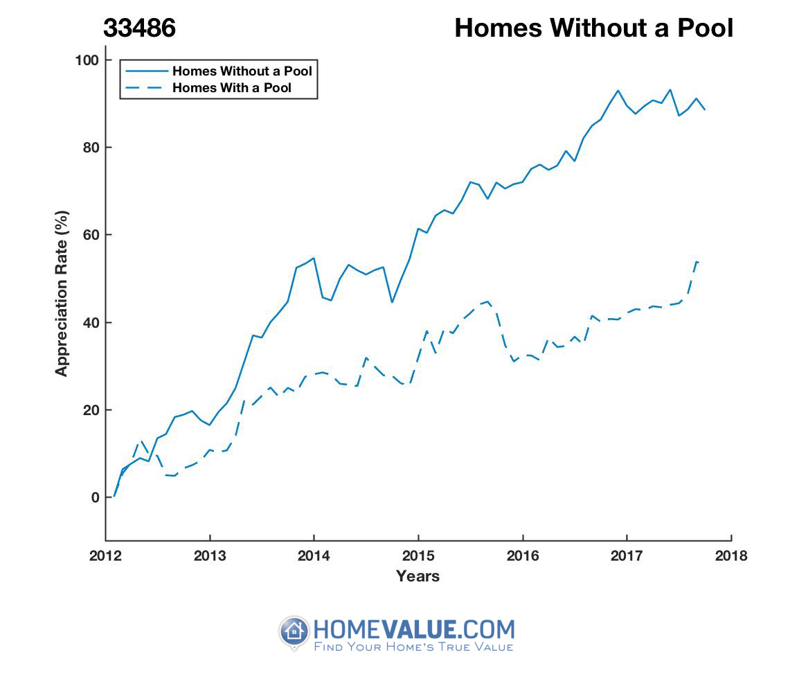 Homes Without A Pool Homes have appreciated 33% faster since 03/15/2012.