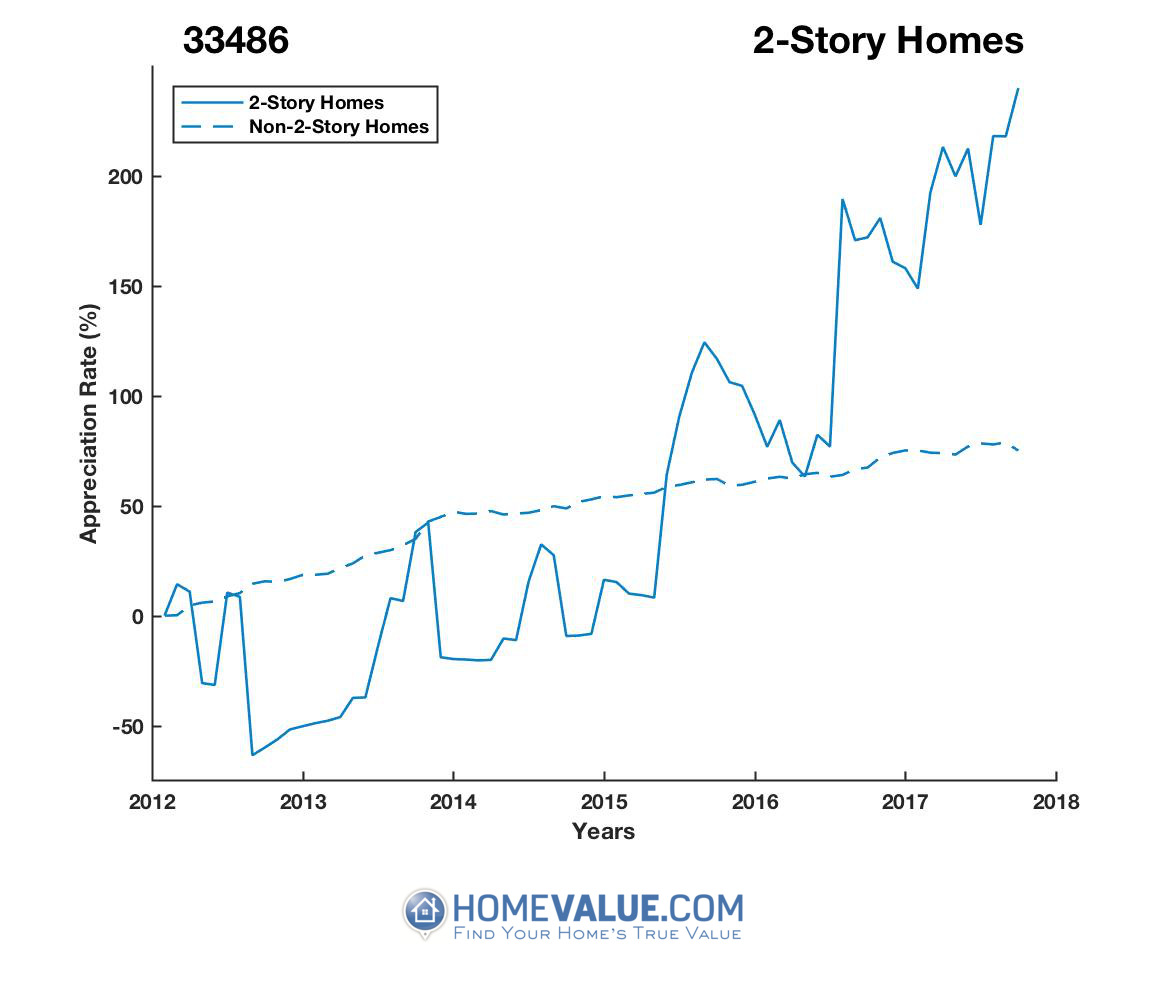 2 Stories Homes have appreciated 8.0x faster since 09/15/2012.