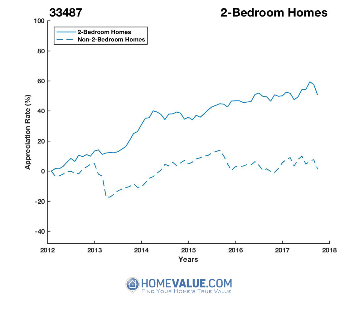 2 Bedrooms Homes have appreciated 44% faster since 03/15/2012.