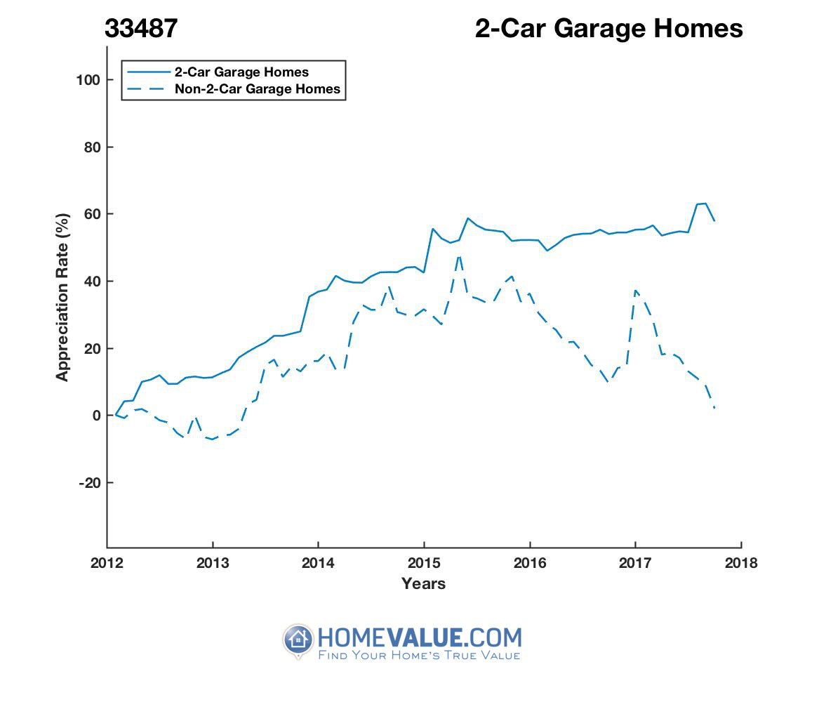 2 Car Garage Homes have appreciated 50% faster since 03/15/2012.