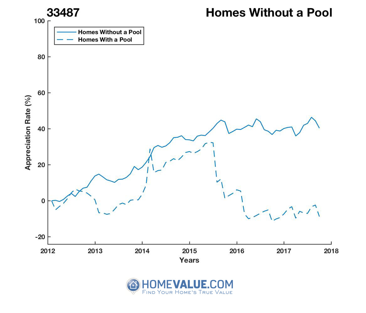 Homes Without A Pool Homes have appreciated 47% faster since 03/15/2012.