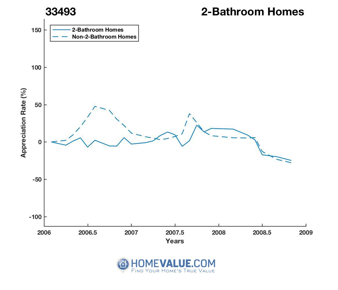 2 Bathrooms Homes have appreciated 3.8x faster since 08/15/2012.