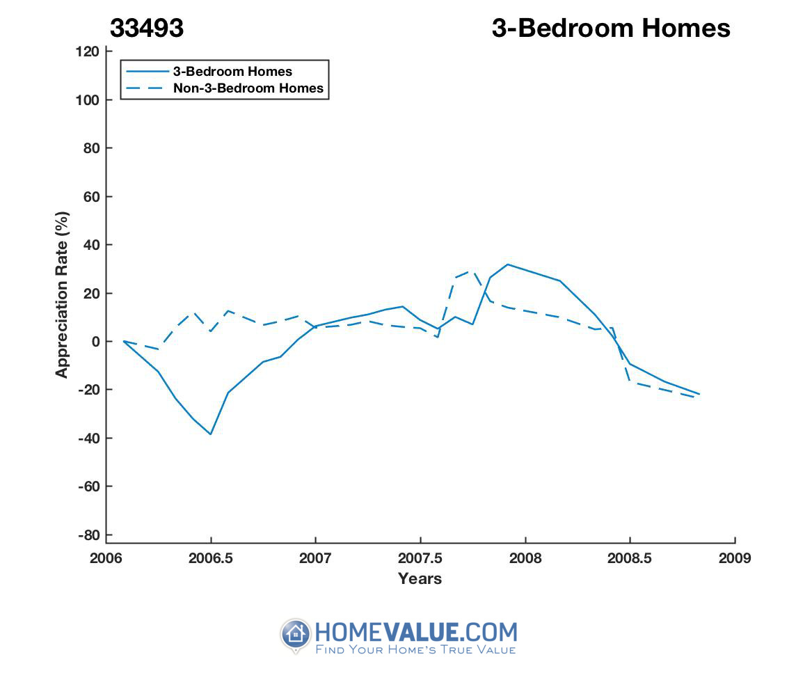 3 Bedrooms Homes have appreciated 4.3x faster since 02/15/2016.