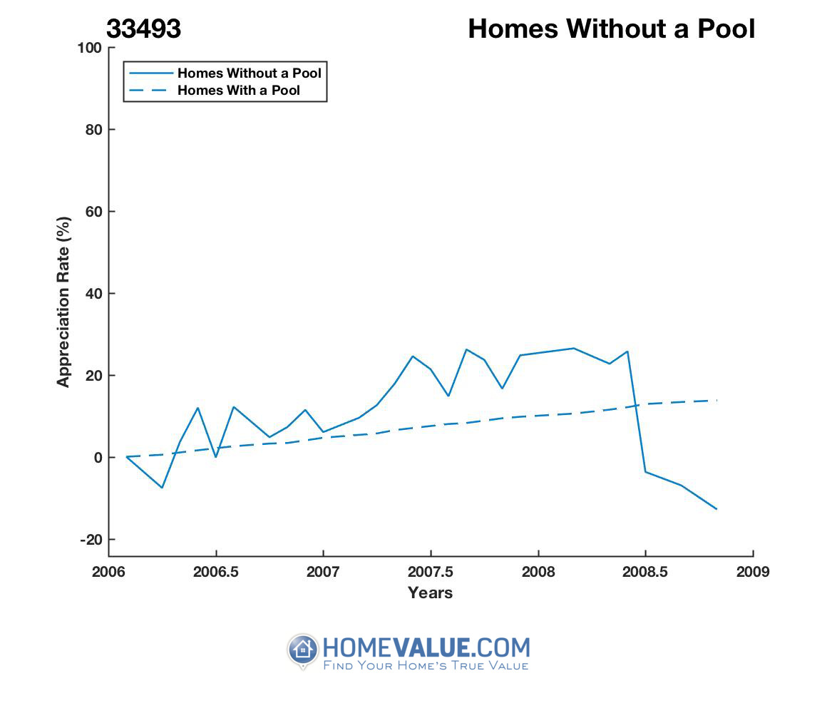 Homes Without A Pool Homes have appreciated 3.0x faster since 08/15/2015.