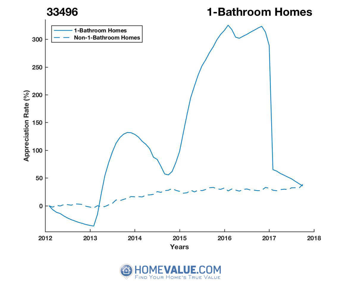 1 Bathroom Homes have appreciated 62% faster since 09/15/2012.
