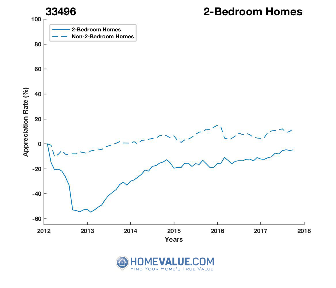 2 Bedrooms Homes have appreciated 81% faster since 09/15/2012.