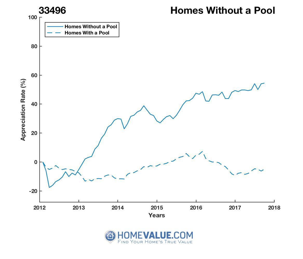 Homes Without A Pool Homes have appreciated 87% faster since 03/15/2012.
