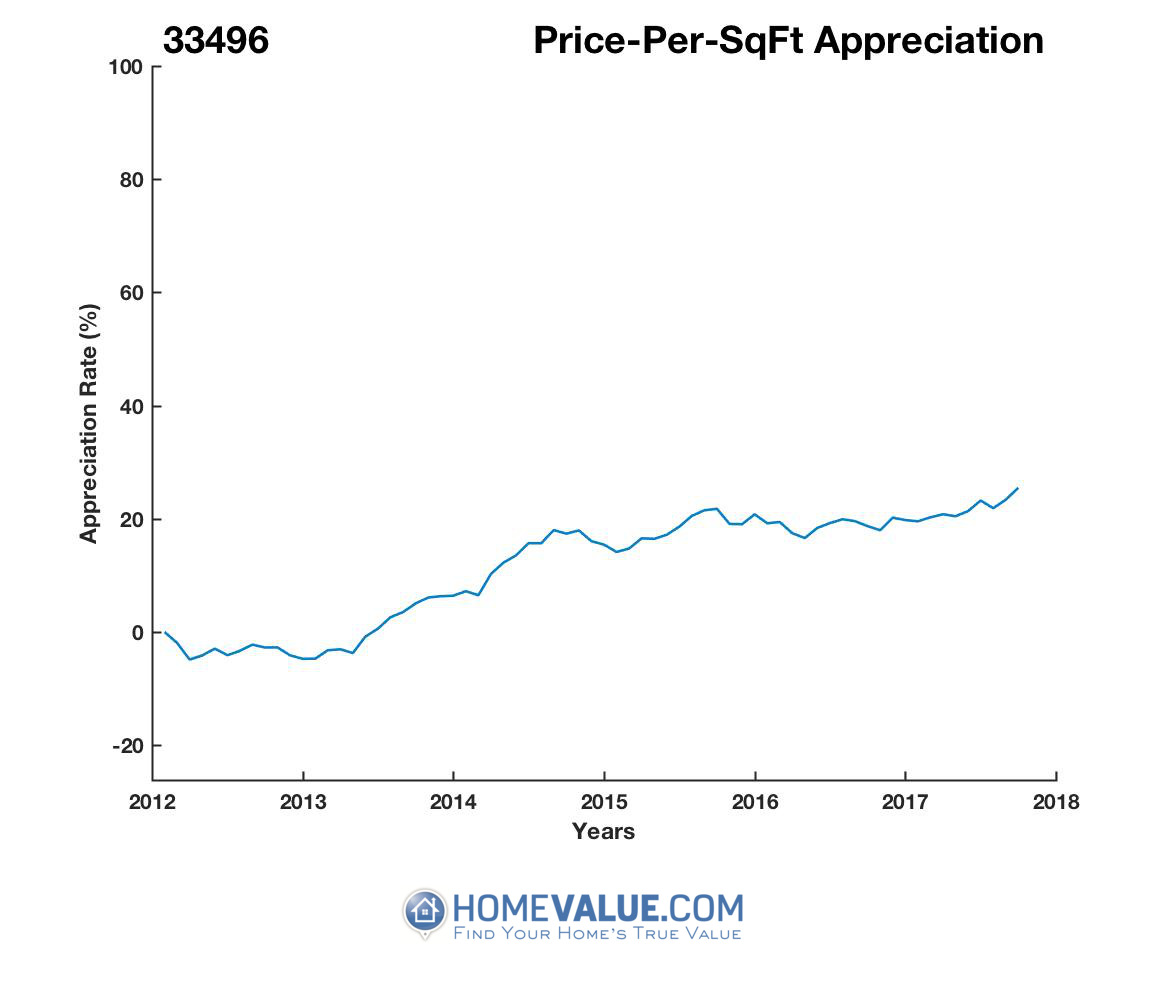 Average Price Per Sq.Ft. 33496