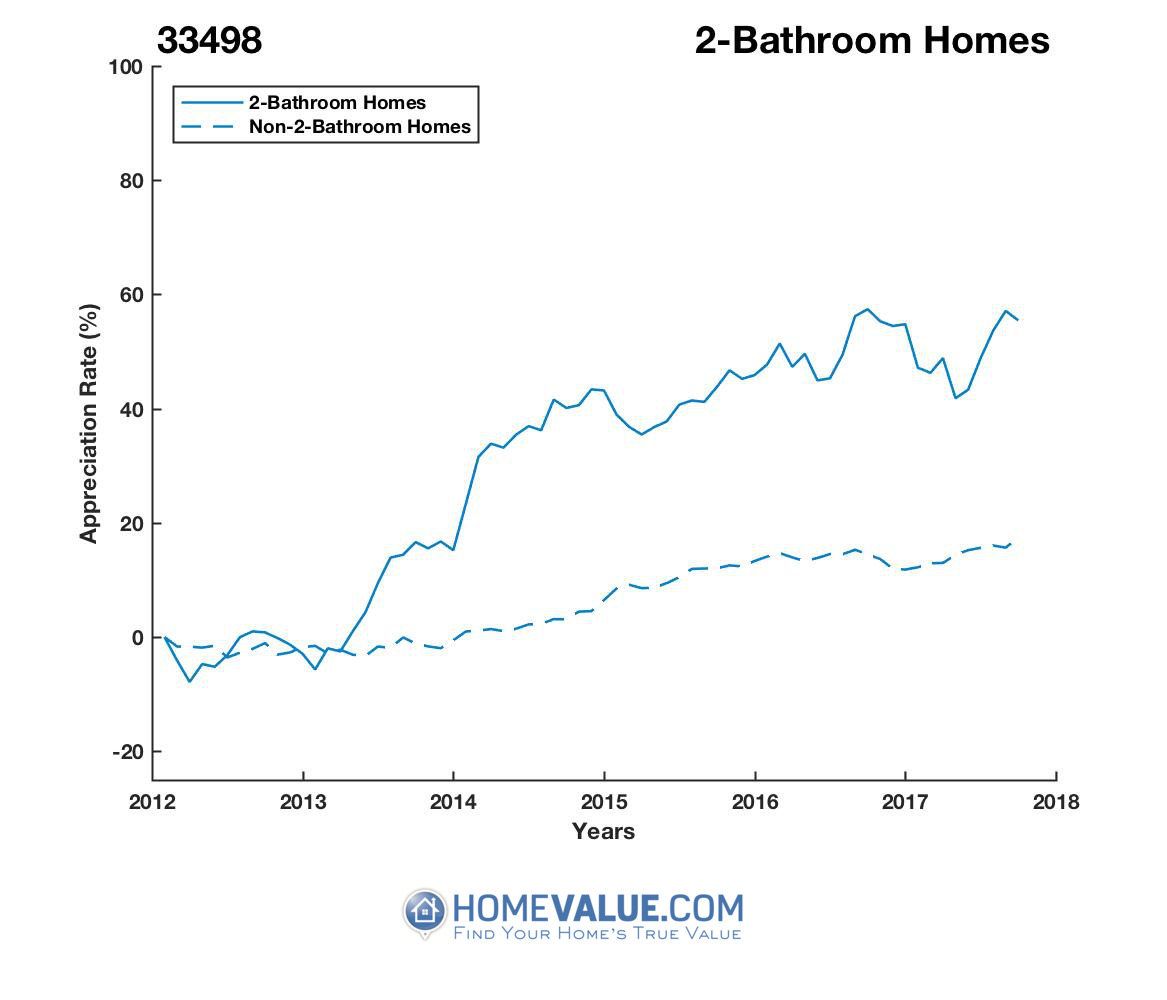 2 Bathrooms Homes have appreciated 50% faster since 03/15/2012.