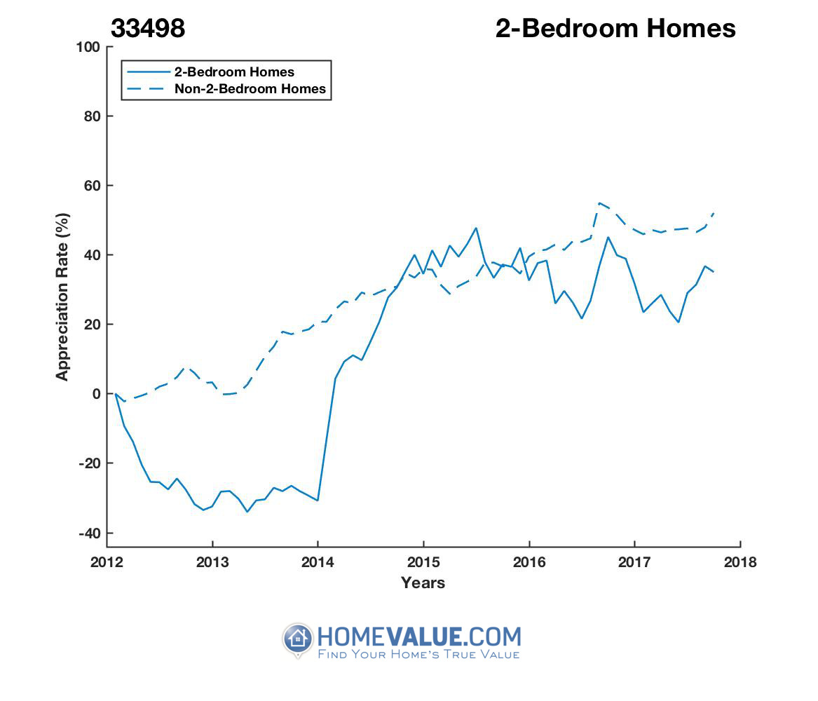 2 Bedrooms Homes have appreciated 54% faster since 09/15/2013.