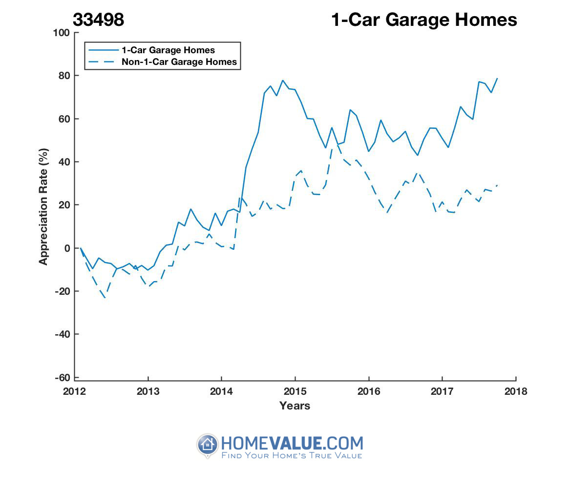 1 Car Garage Homes have appreciated 49% faster since 03/15/2012.
