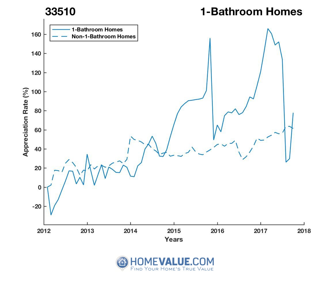 1 Bathroom Homes have appreciated 78% faster since 03/15/2012.
