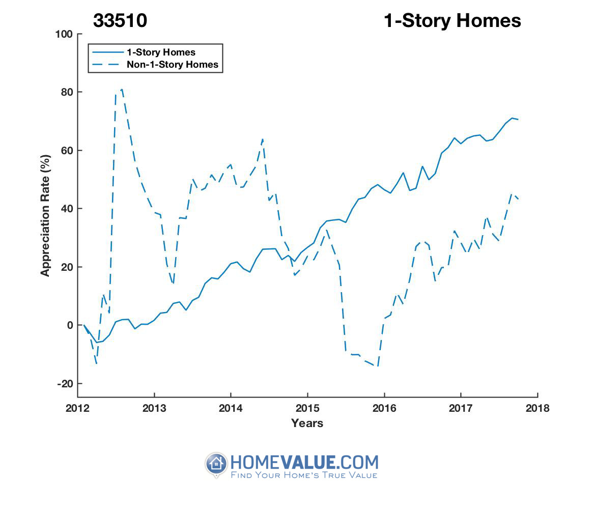 1 Story Homes have appreciated 81% faster since 09/15/2012.