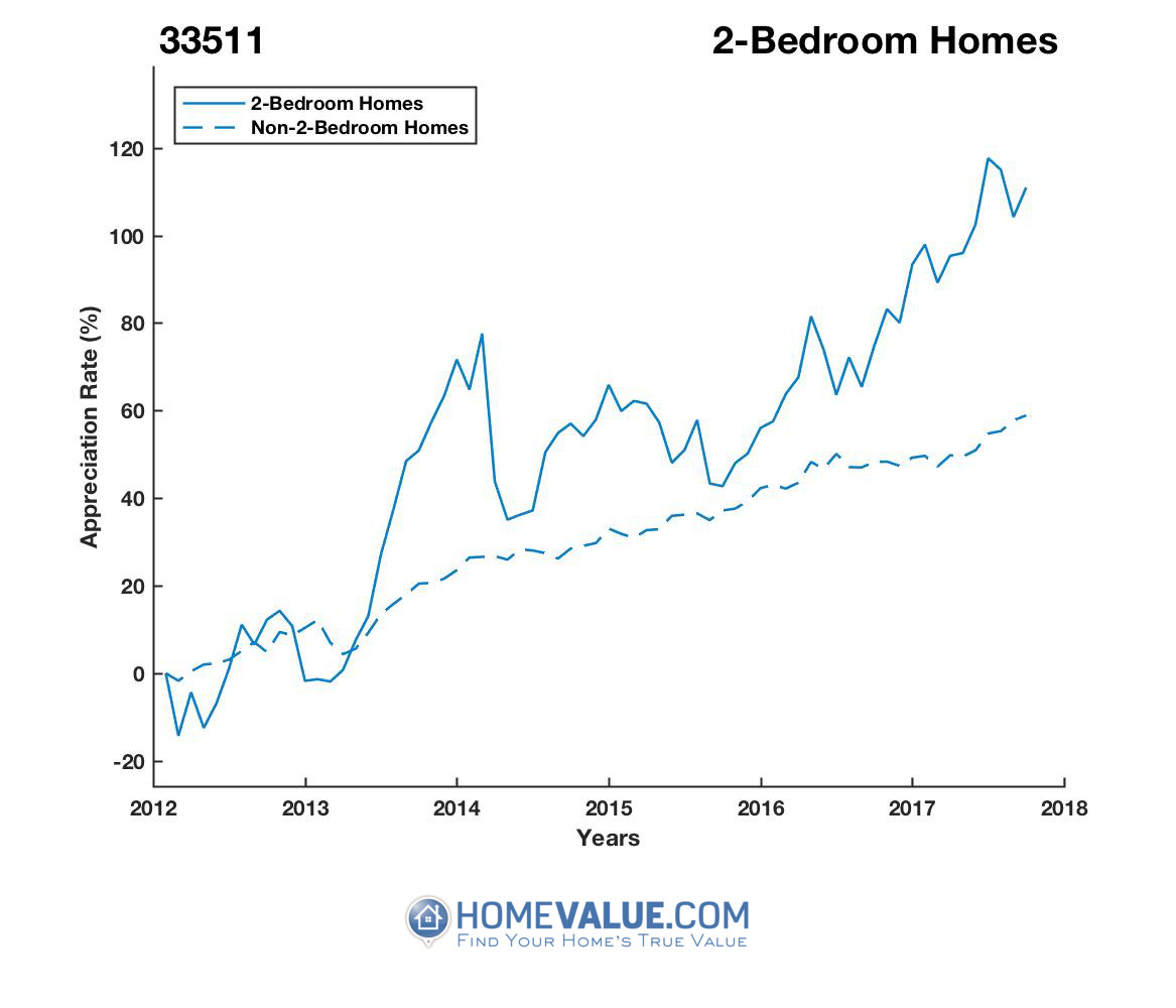 2 Bedrooms Homes have appreciated 62% faster since 03/15/2012.