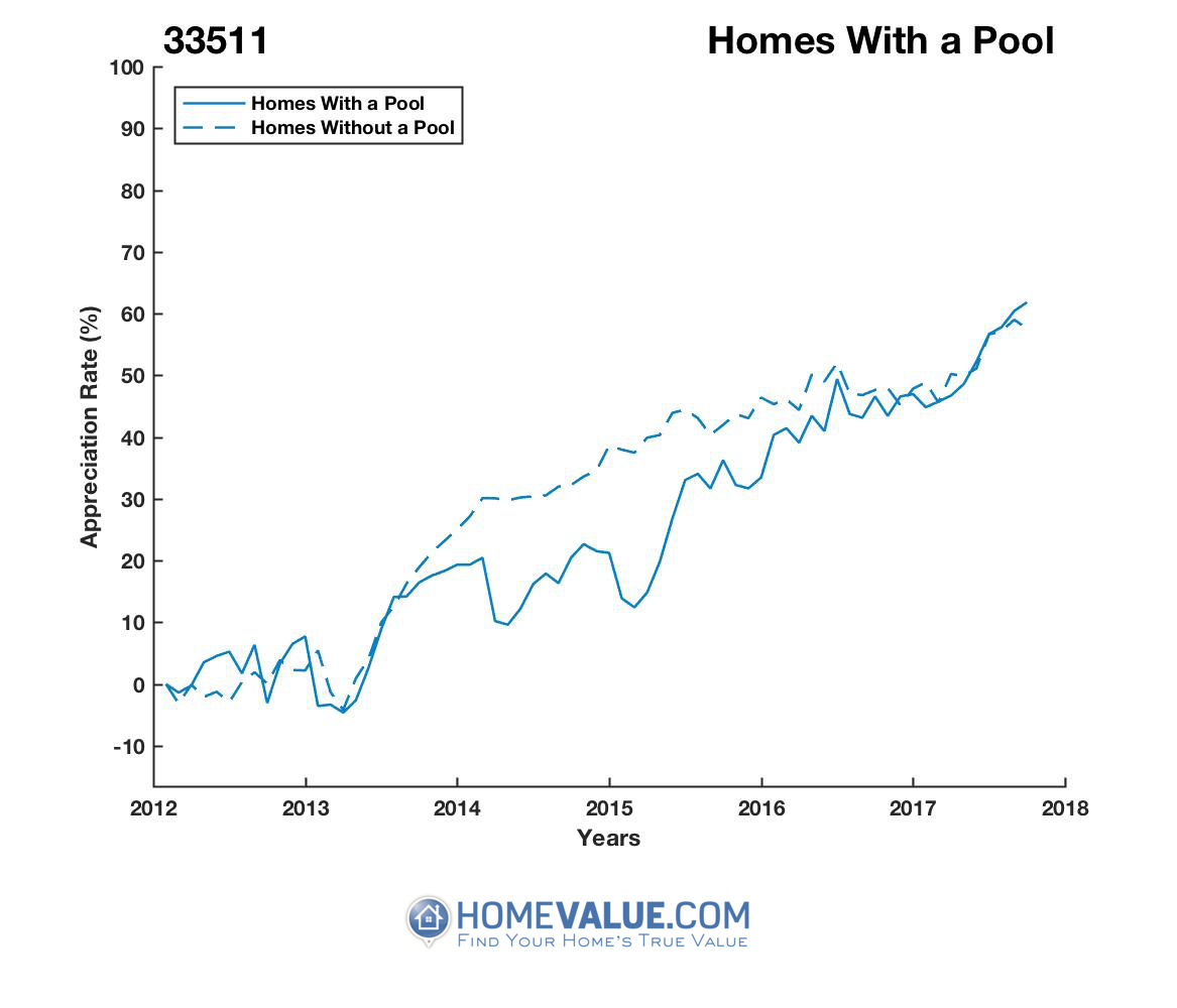 1 Homes With A Pool Homes have appreciated 28% faster since 03/15/2015.