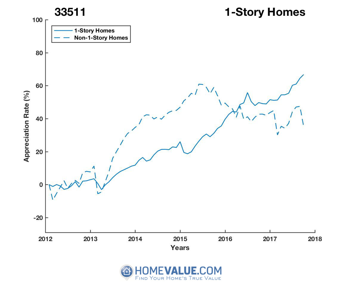 1 Story Homes have appreciated 52% faster since 03/15/2015.