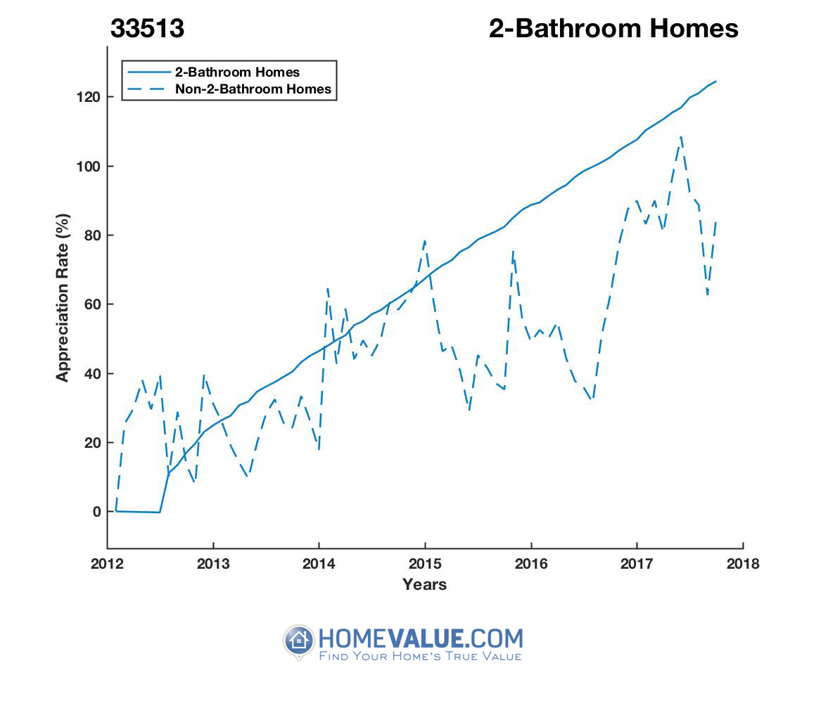 2 Bathrooms Homes have appreciated 82% faster since 03/15/2012.
