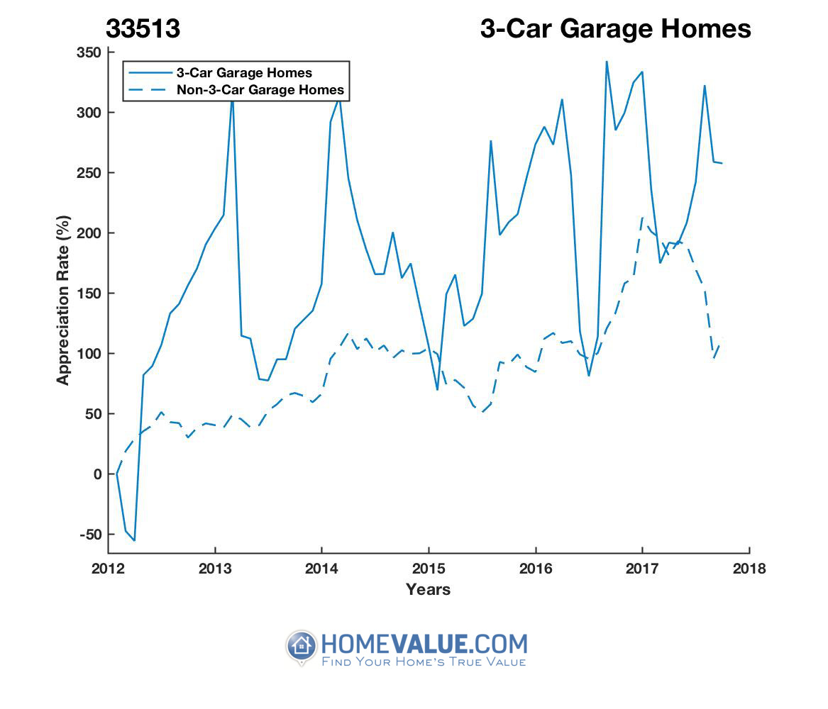 3 Car Garage Homes have appreciated 7.4x faster since 03/15/2012.