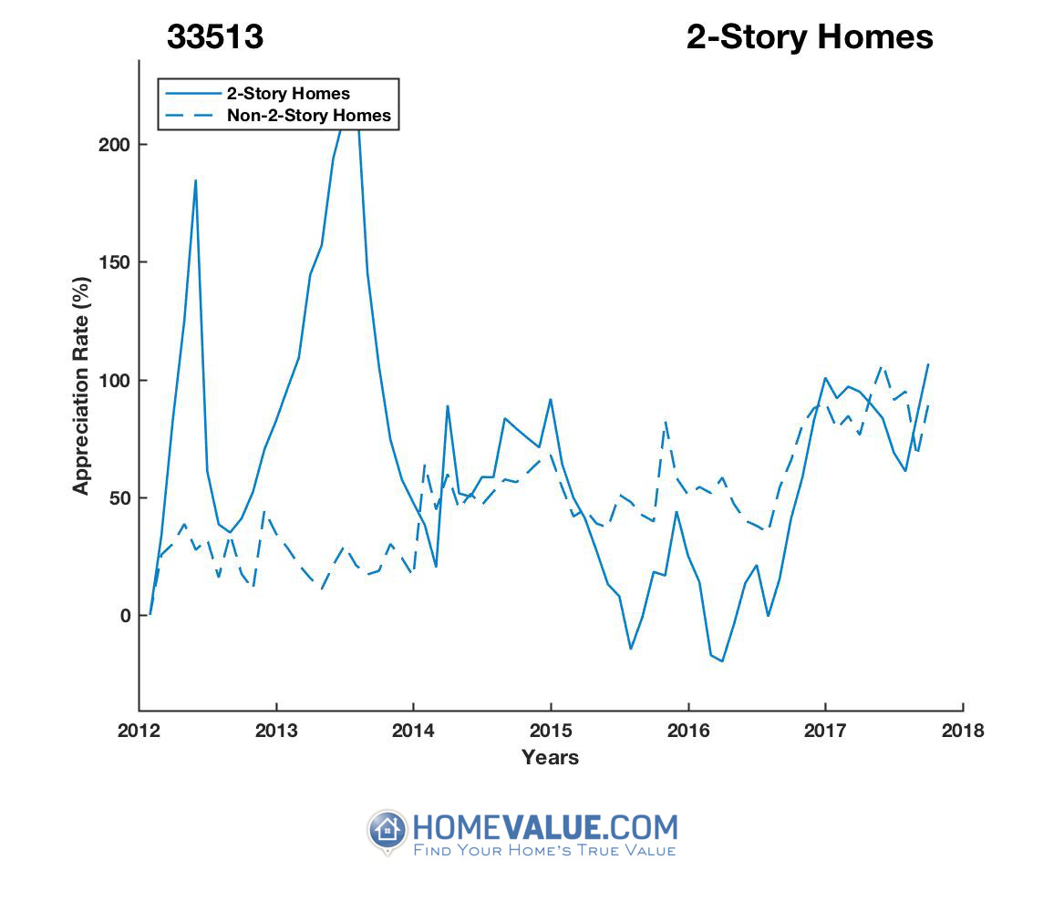 2 Stories Homes have appreciated 2.4x faster since 03/15/2016.