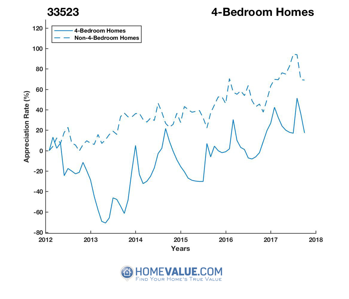 4 Bedrooms Homes have appreciated 3.2x faster since 03/15/2013.