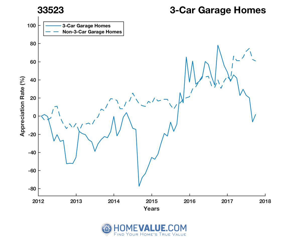3 Car Garage Homes have appreciated 2.7x faster since 09/15/2014.