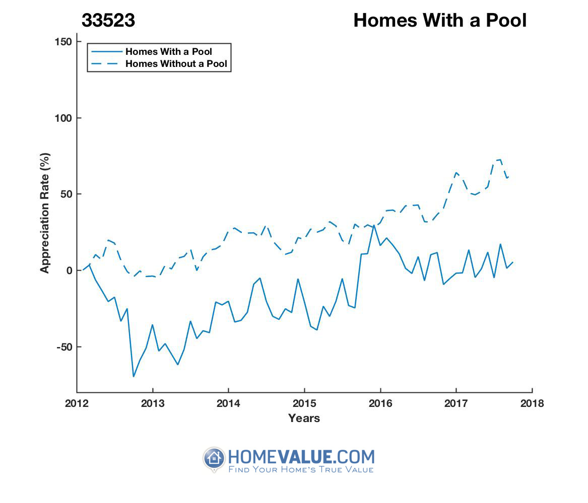 1 Homes With A Pool Homes have appreciated 2.8x faster since 09/15/2012.