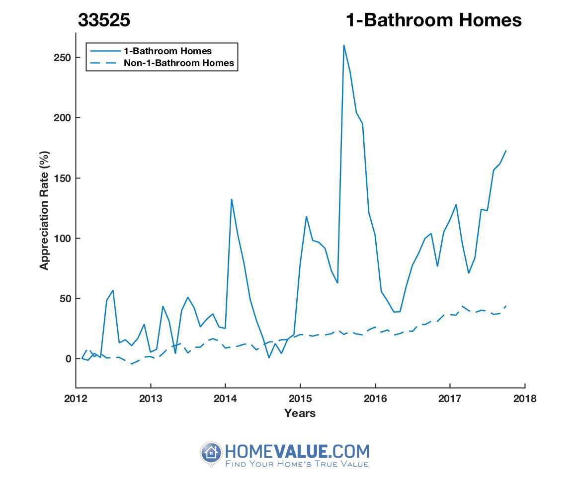 1 Bathroom Homes have appreciated 2.4x faster since 09/15/2014.