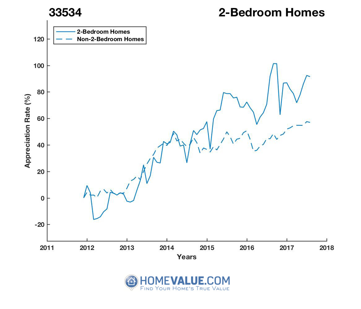 2 Bedrooms Homes have appreciated 71% faster since 03/15/2012.