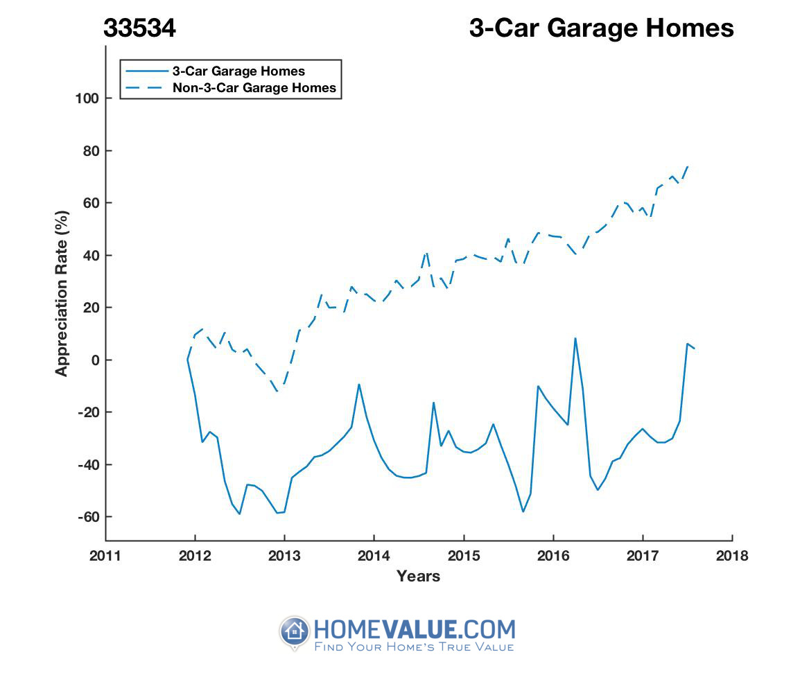 3 Car Garage Homes have appreciated 2.4x faster since 09/15/2015.