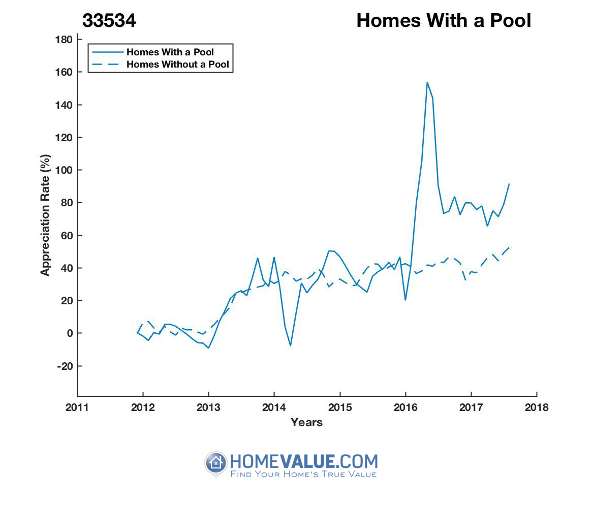1 Homes With A Pool Homes have appreciated 85% faster since 03/15/2014.