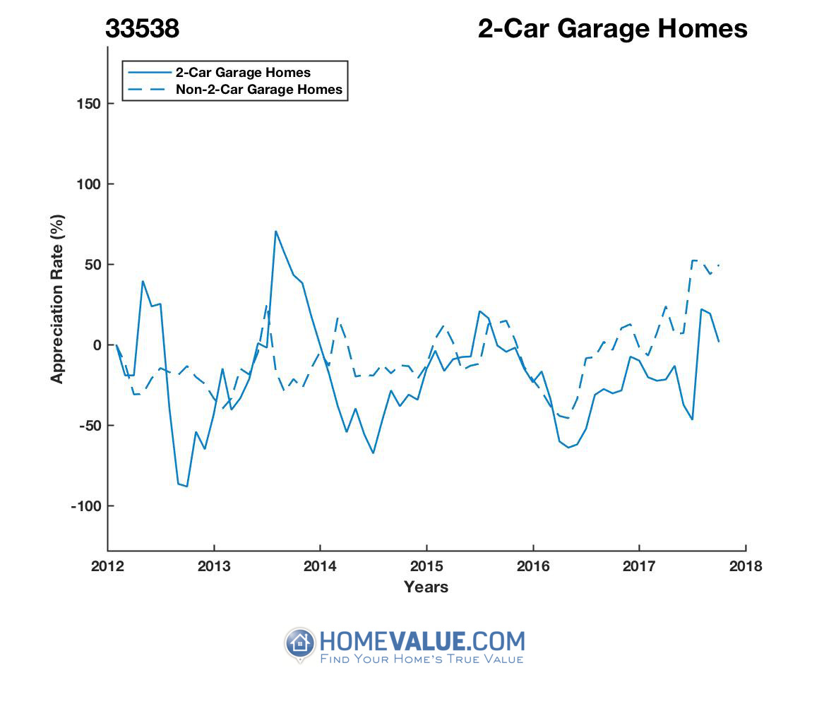 2 Car Garage Homes have appreciated 7.1x faster since 09/15/2012.