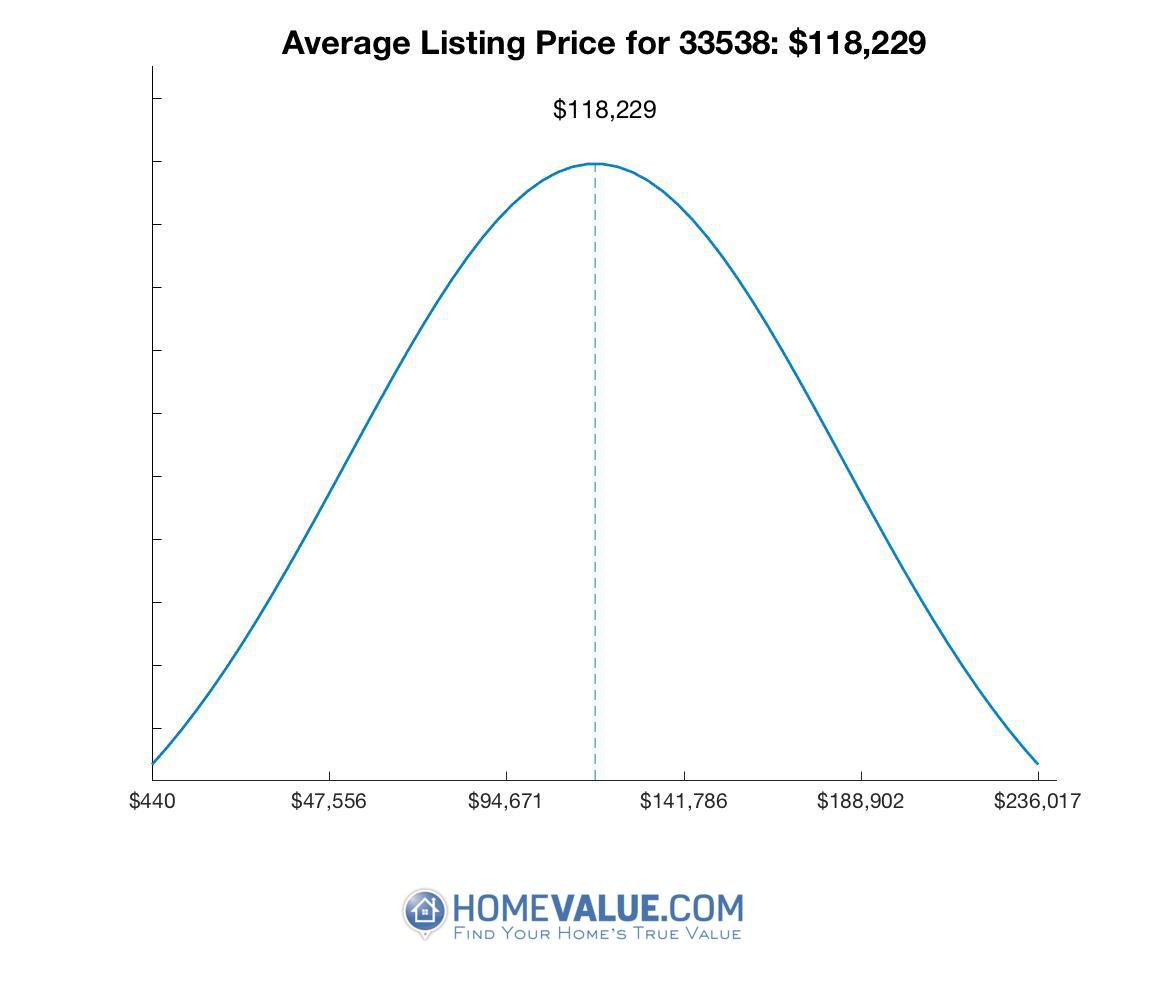 Average List Price 33538