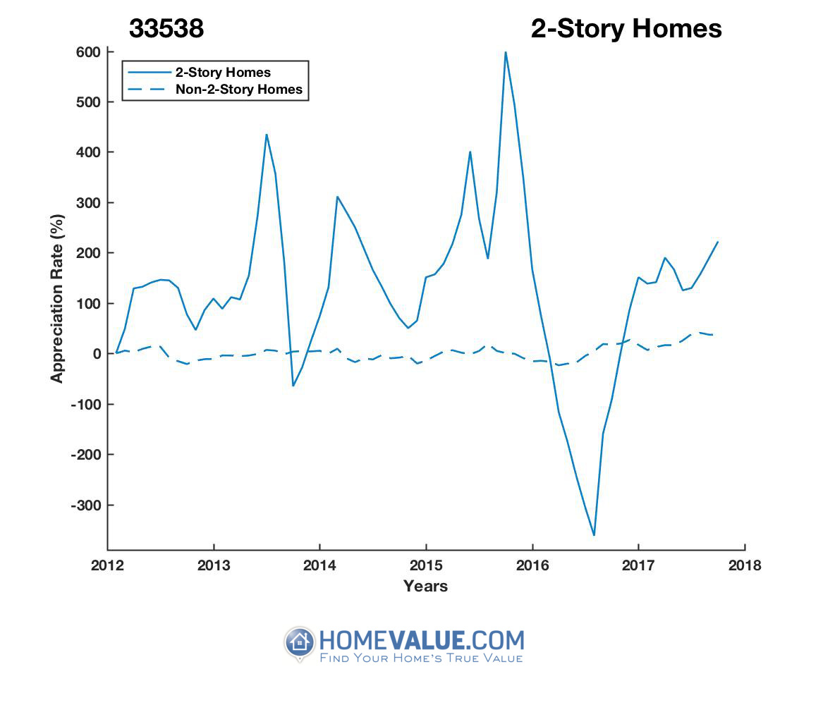 2 Stories Homes have appreciated 35.8x faster since 09/15/2016.