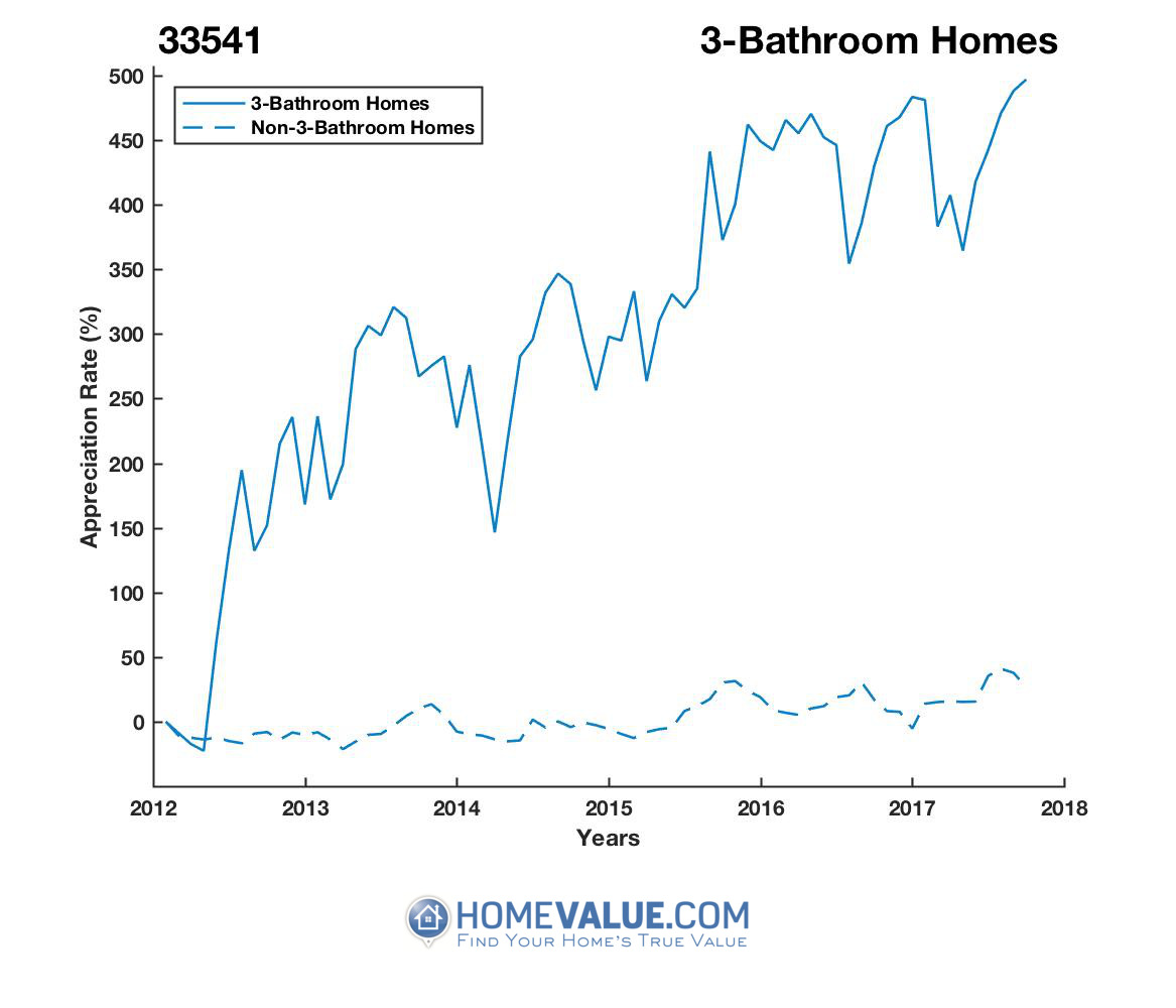 3 Bathrooms Homes have appreciated 6.8x faster since 03/15/2012.
