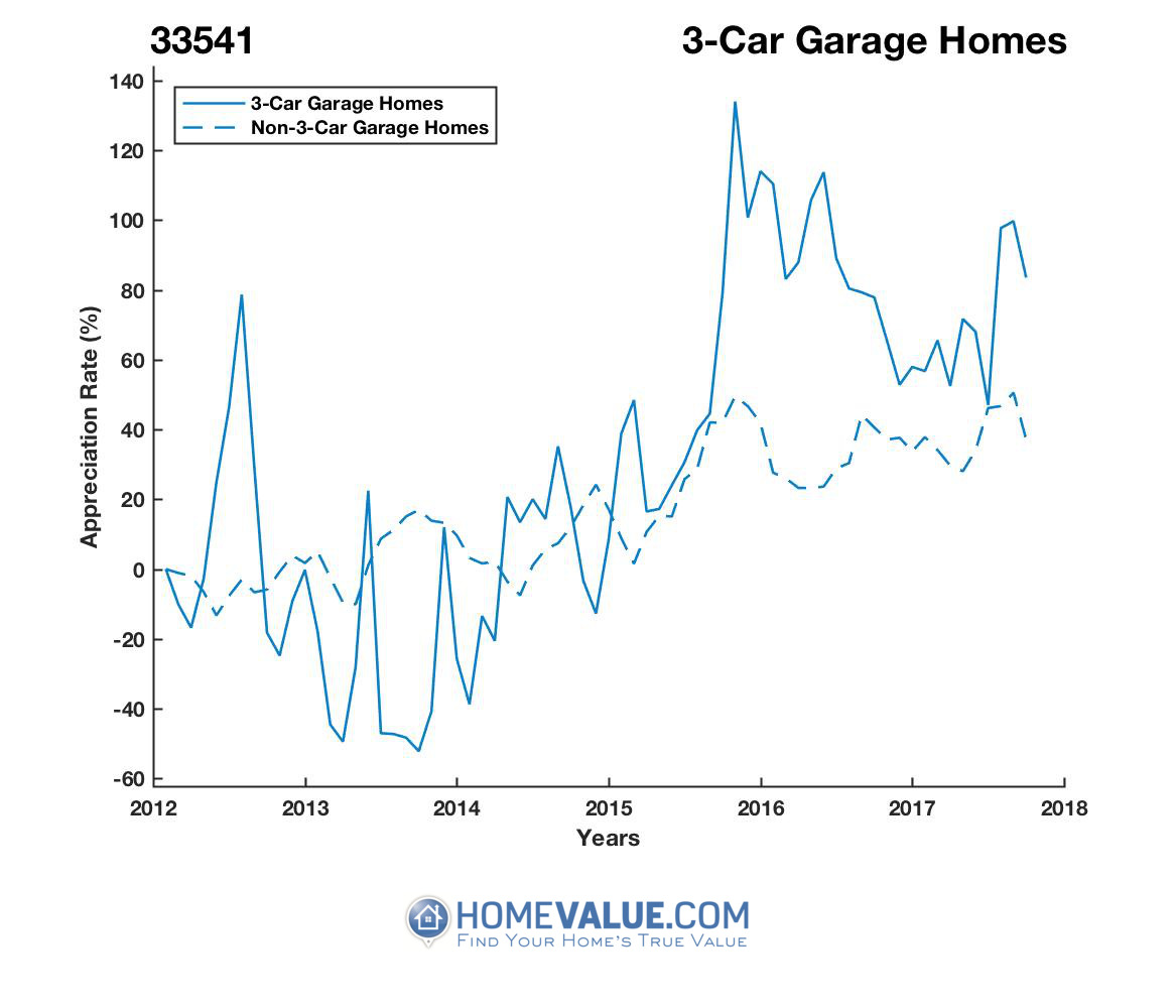 3 Car Garage Homes have appreciated 3.7x faster since 09/15/2013.