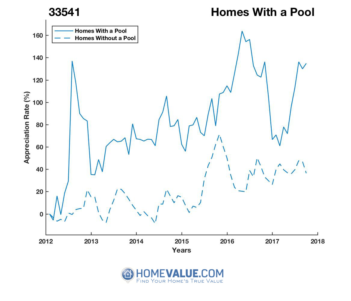 1 Homes With A Pool Homes have appreciated 56% faster since 03/15/2012.