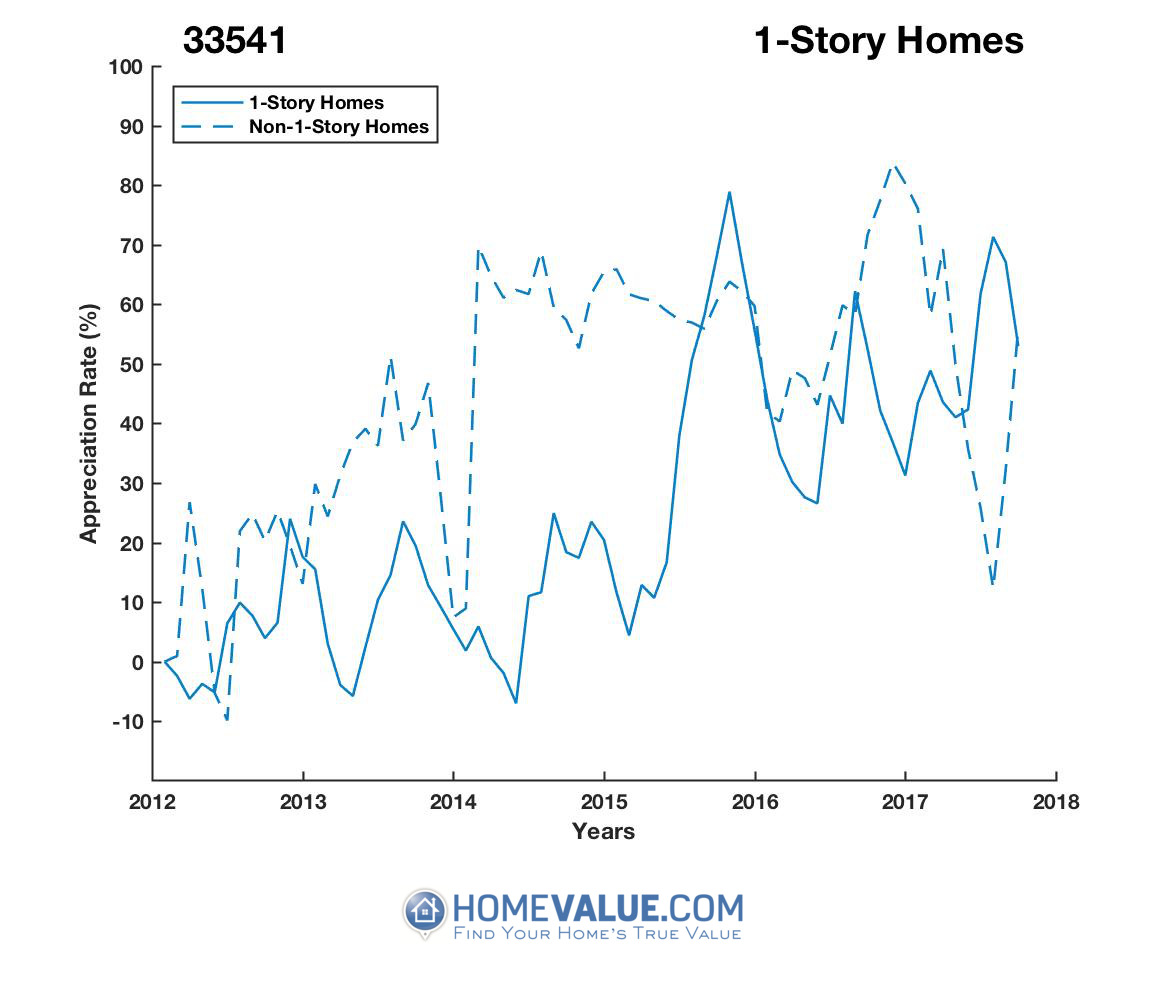 1 Story Homes have appreciated 57% faster since 03/15/2014.