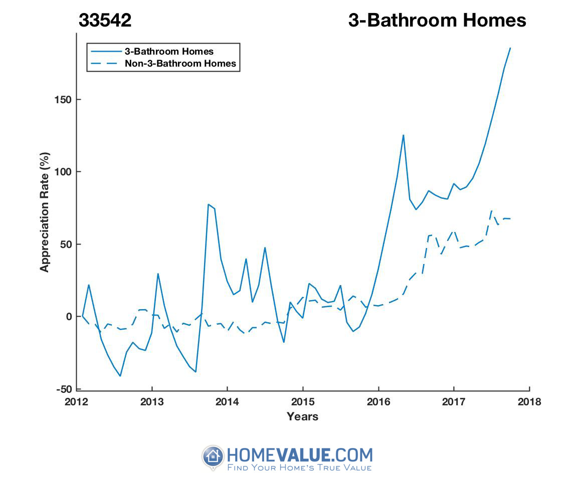 3 Bathrooms Homes have appreciated 2.7x faster since 09/15/2012.