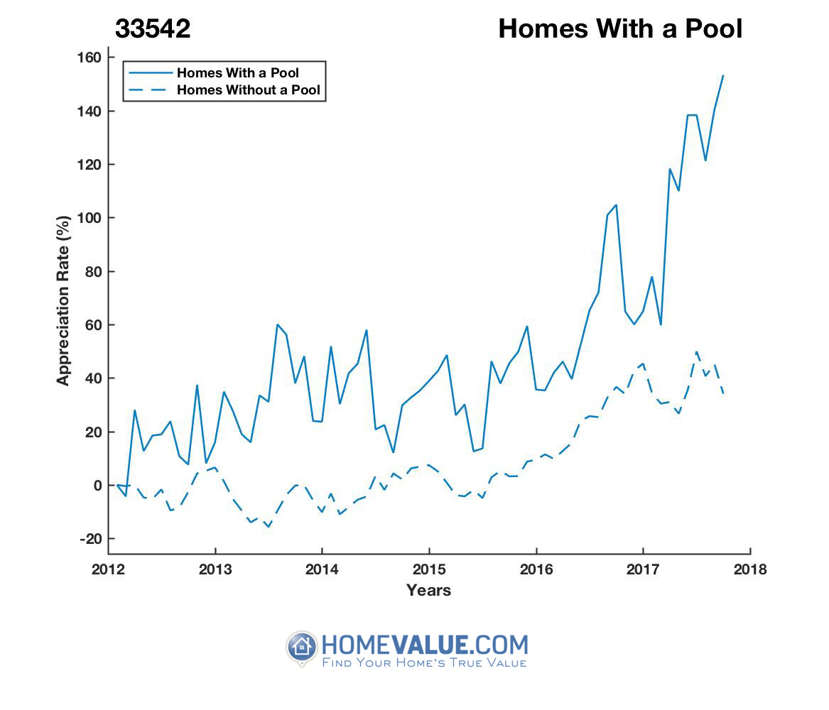 1 Homes With A Pool Homes have appreciated 98% faster since 09/15/2012.