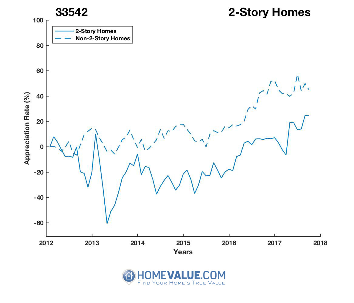 2 Stories Homes have appreciated 59% faster since 03/15/2015.