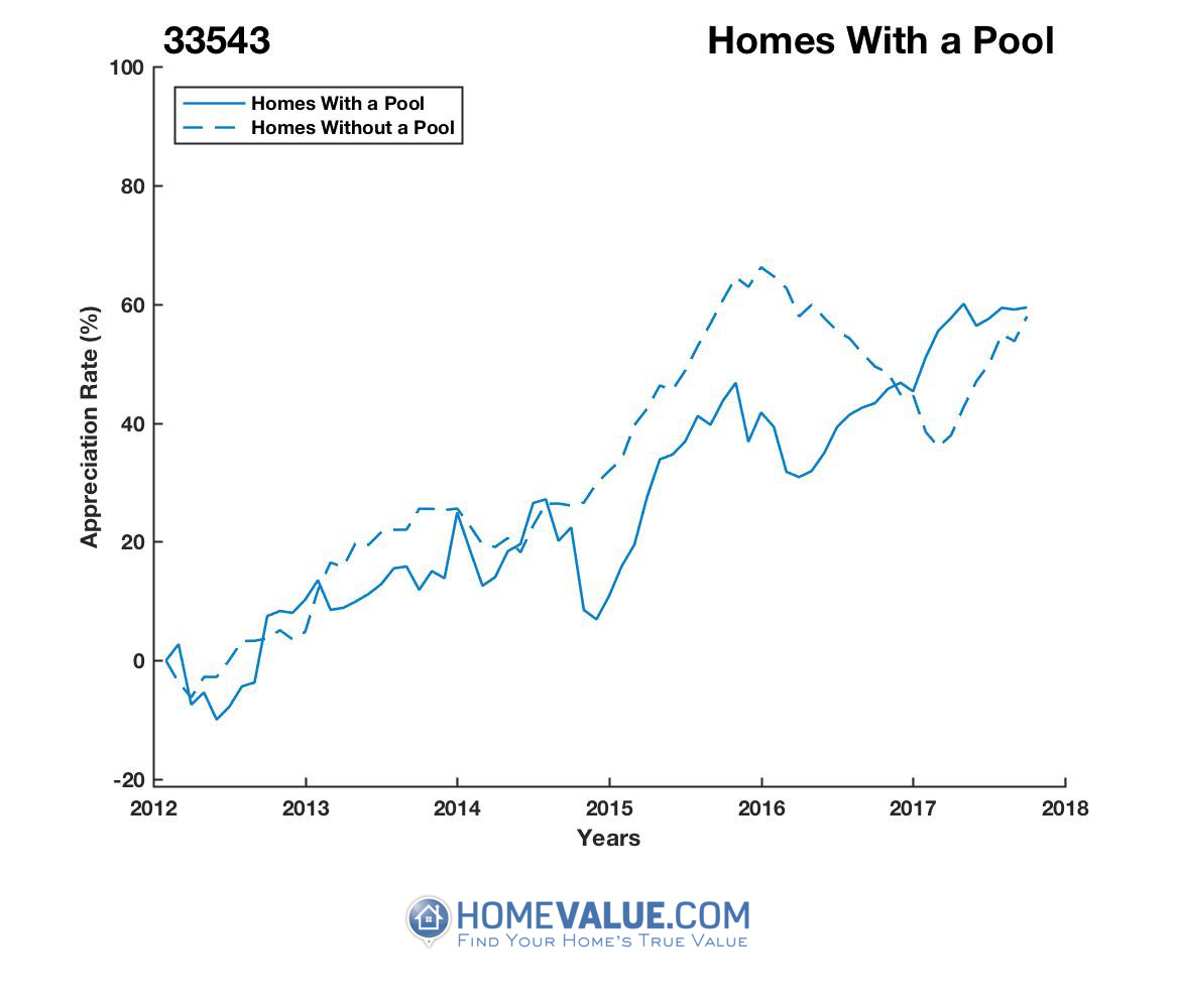 1 Homes With A Pool Homes have appreciated 22% faster since 03/15/2016.