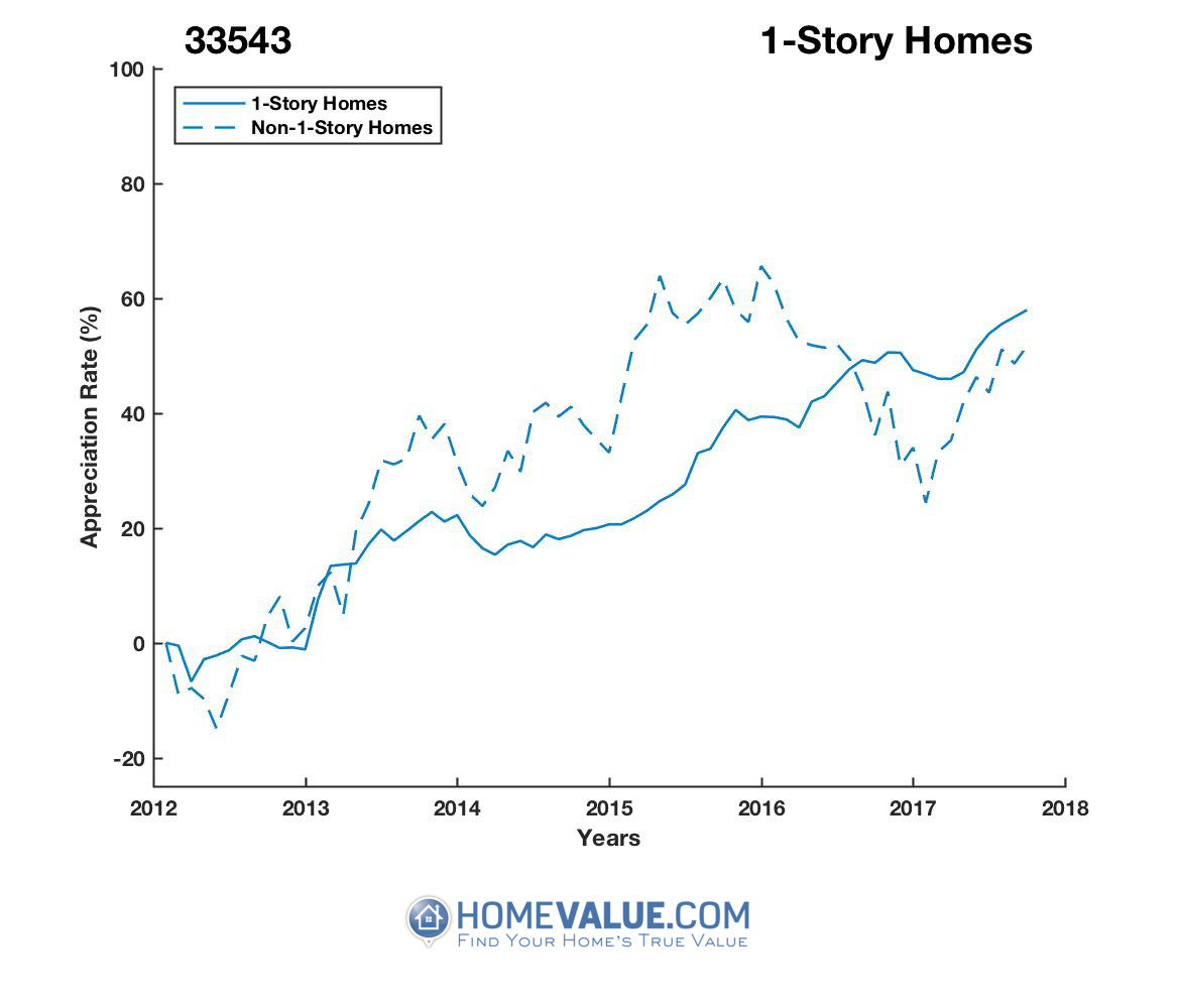 1 Story Homes have appreciated 31% faster since 03/15/2015.