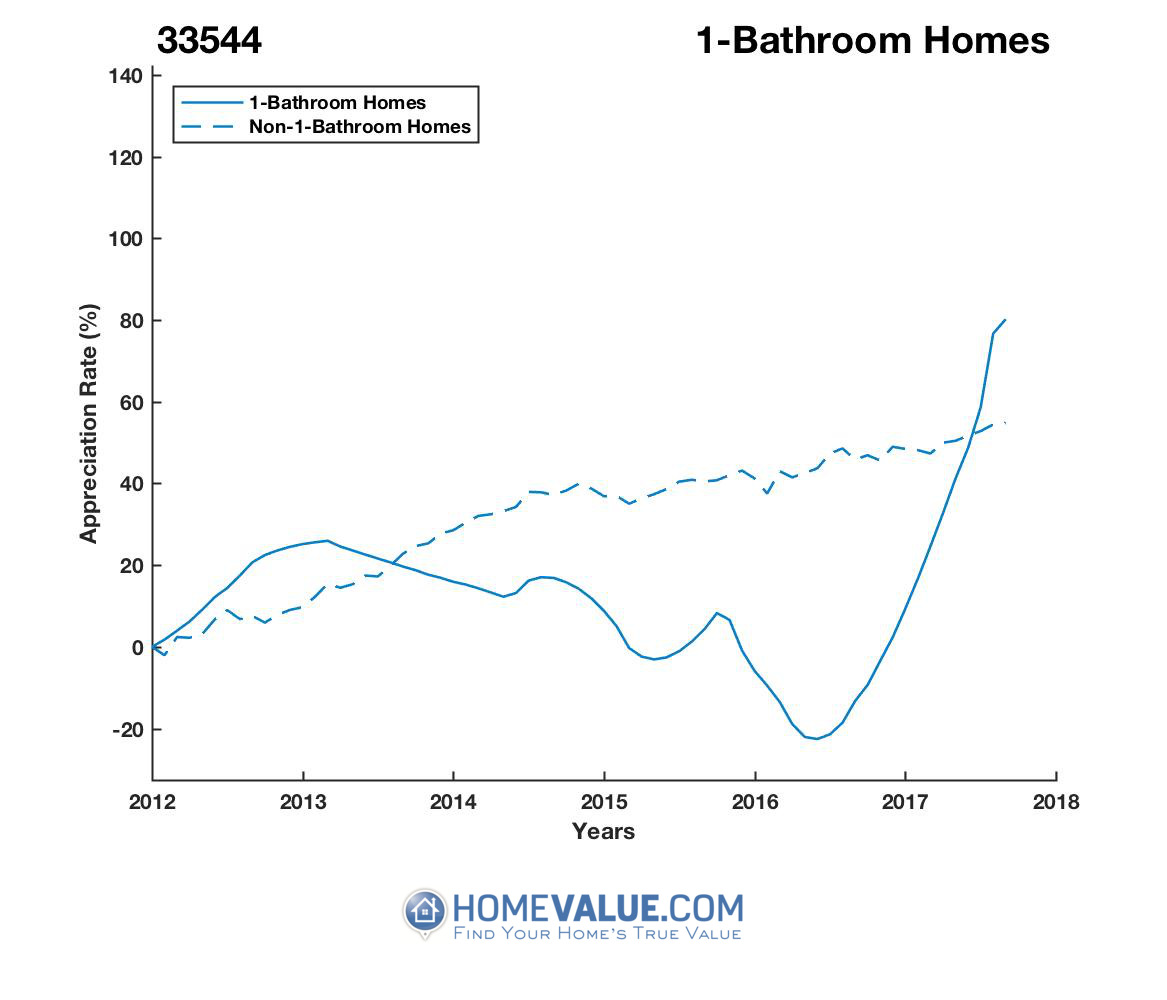 1 Bathroom Homes have appreciated 2.1x faster since 03/15/2016.