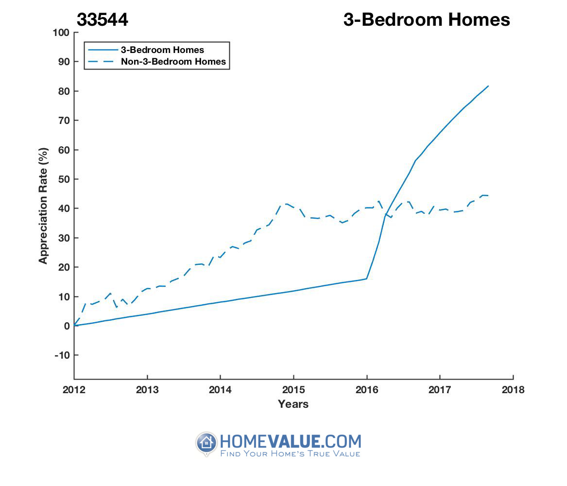 3 Bedrooms Homes have appreciated 63% faster since 09/15/2014.